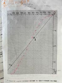 vーtグラフについてです。レポートで本当は一次関数のはずなのに3次関数になってしまいました。何が原因なんですか?