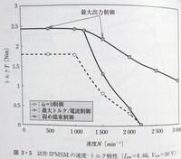 永久磁石同期モータのトルク-速度特性に関して質問です ブラシ付きモータと違い、永久磁石同期モータのトルク-速度特性は低速領域においてトルクが減少せずにフラットになっているのですが、なぜなのでしょうか?...