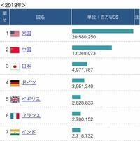 日本の現在の国力は世界3位と言われていますが 本当にそうなのでしょうか。    ドイツは移民に国を支配され イギリスフランスは植民地を手放し進化が進んでいません。  島である日本に住む日本人が移民を受け入れ...
