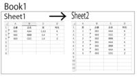 エクセルのマクロVBAの質問です。よろしくお願い致します。 添付画像のようなデータがBook1のSheet1に作ってあります。 頁(ページ)の項目に、1,3,5のように入力されていて 1ページ、3ページ、5ページという意味です。 マクロを実行して、添付のように Sheet2にページ順に品番昇順に並び替えたいのですが どのようなマクロを書けばよいのか、 よろしくお願い致します。 ...