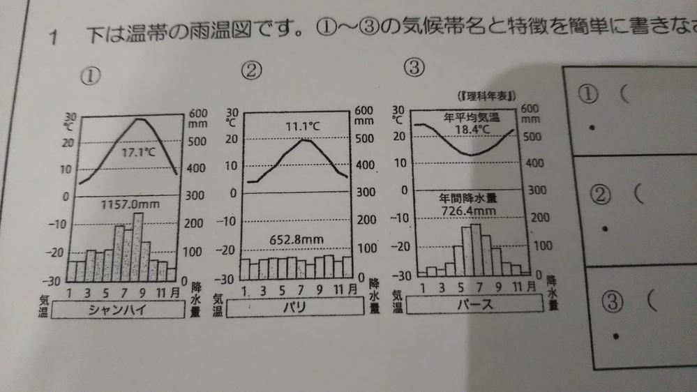 中学生地理 この三つの気候帯どれが何気候かわかる方いらっしゃいますか..? 温帯まではわかるんですけど気候苦手で 至急回答していただけると嬉いです。 よろしくお願いします。