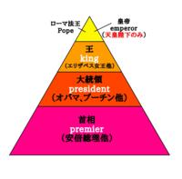 中国大統領より天皇陛下が上なのですか?
