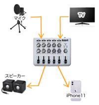 オーディオミキサーを使う時に買う物を教えてください。 ・テレビの音とマイクの音をミキサーに取り込んで、スピーカーに出力しながらiPhone11に録音したいと思っています。   ①Maker hart Loop Mixer 5チャン...