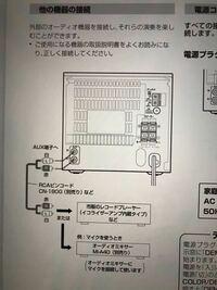 JVC製ミニコンポ UX-T100のAUX端子関して。 古いJVC製ミニコンポ UX-T100 を持っています。取説はありません。 AUX端子が有りますが、入力端子なのか出力端子なのか明記されて無くよくわかりません。 教えて頂け...