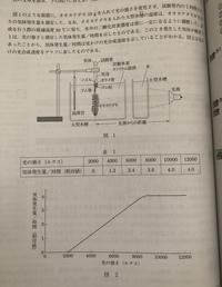 実験結果から、30℃における光補償点および光飽和点は何ルクスであると考えられるか最も近い値を、次の①〜⑥のうちからそれぞれ一つずつ選べ。 光補償点【1】ルクス 、光飽和点【2】ルクス  ①1000 ②2000 ③4000...