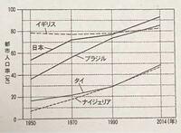 先進国(日本、イギリス)と発展途上国(タイ、ナイジェリア、ブラジル)のグラフ上の違いについて何かありますか??