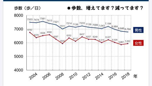 線グラフについて質問です。 こちらのグラフは各年ごとの男性と女性の1日の平均的な歩数を表しています。 そこで、2004年の歩数と2018年の歩数の差を教えて頂きたいです。 「 男性〇〇歩 女性...