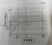 酵素の反応速度 もし、下記の図で基質濃度を2倍にすればどのような線を描きますか?また、それは何故ですか。 酵素濃度を2倍だと問題が出てくるのですが、この図で基質濃度を2倍にするという問題はあまり見ません。。  (訳ありなのでID非公開にさせてください。すみません。)