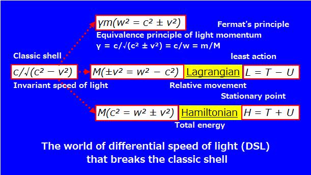 静止系も最小時間も最小作用も光速差動(DSL)原理が作っていますか? https://note.com/s_hyama/n/nda939a973f93