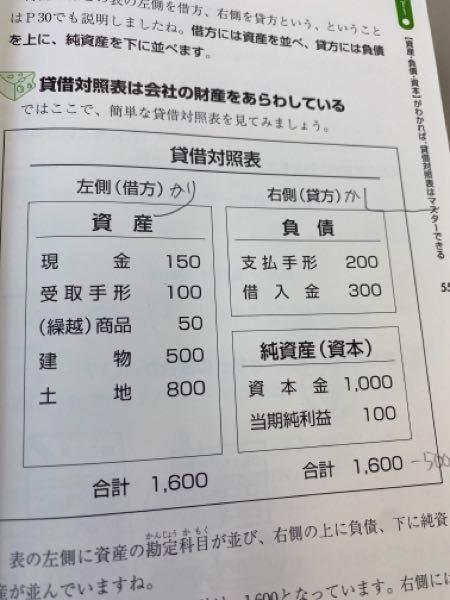 受取手形100なのに支払手形が200なのはなぜなのでしょうか?借入金300もよくわかりません。簿記初心者なので教えてくださると嬉しいです