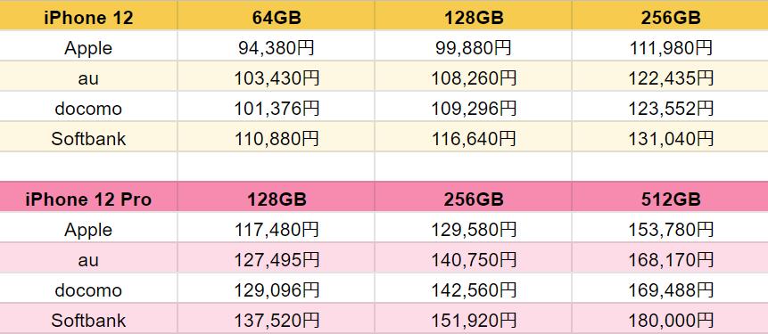 新型iPhoneについて質問です。 各キャリアやAppleStoreでのiPhoneの販売価格が先日わかったのですが、なぜキャリア版のiPhoneはこんなに高いのでしょうか。