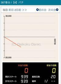 パチンコエヴァ真紅にて低確959回転で遊タイム(天井)ですが、これ明日打ったら20回転で遊タイム発動で期待値役1.8万ちょいなんですけど狙った方がいい?