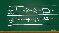 一次関数の問題です。  「yはxの一次関数である。このとき表の□に当てはまる数を求めなさい。」  求め方を教えてください。