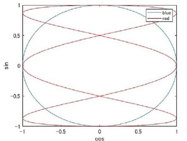 パラーメータを読み取って、波形を2つの式にしたいです。 この図の赤の線と青の線を式としてみたいです。 プログラミングをする上で利用するのですが、波形の知識が疎いもので、式に変換できなかったです。。