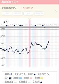 体温上がる 高温期10日目 高温期12日目の症状について解説!妊娠初期兆候や妊娠検査薬についても紹介