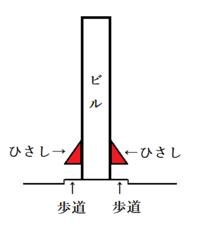 こういう事故を防ぐには、図のように、ビルに歩道を覆う「ひさし」を付ける事を義務付けるべきですね? こうしたら雨の日でも傘なしで歩道を歩けます。 _____________ https://news.yahoo.co.jp/art...
