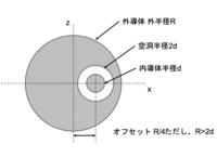 【クーロンの法則難問】 どれも導体球で、内球のみQ帯電してる。このときx軸上の電位を求めよ。