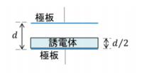 授業の問題なのですがわからないので質問致します。 平行平板の間隔が [m]であるコンデンサの中に,比誘電率が 3,厚さが /2[m]で面積が平板と同じ誘電体を,一方の平面に接するように挿入した.このときのコンデ...