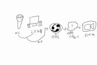 zoomで画面共有を使わずにシステム音声を共有する方法について質問です. 現在OBSのバーチャルカメラを使い,PC画面を共有してちょっとした会議をやっているのですが,音声も共有できればより便利になるので方法...