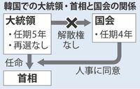 日本も大統領制だったら良かったのに。 そう思いませんか?   【大統領制の国】 韓国 アメリカ ブラジル フィリピン