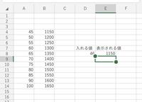 Excelで歩合給の計算がしたいです    ポイント制なのですが  45Pで1150円  50Pで1200円  と5P毎に50円アップします Excelのセルに45〜49Pなら1150 50〜54まで1200  55〜59までは1250  というふうに表示できるようにしたいのですがどのようにすればよいでしょうか。  例えばD8に45〜49の値を入れた場合E8には1150がは...