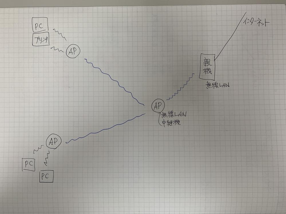 無線LAN化を考えています。 無線ルーター(親機)からAP①(ルーターの中継機機能を使うかor中継機本体にするか)へ無線接続。 次にAP①からAP②とAP③に無線接続。 AP②とAP③にはそれぞ...