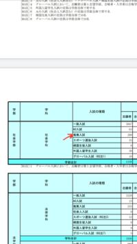 関西学院大学の入学者の内訳?のデータについてです。推薦入試というところに入るのは、指定校推薦だけですか?かなりの人数が落ちていて驚いています。