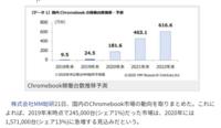Chromebookのシェアは2020年に13%で、まさかMacを上回る!?まじか。(゚∀゚) もう、2020年はもうちょっとで終わるような気がするんだけど、雑調べでは、まだ、Chromebookのシェアは、1%に満たない感じ...