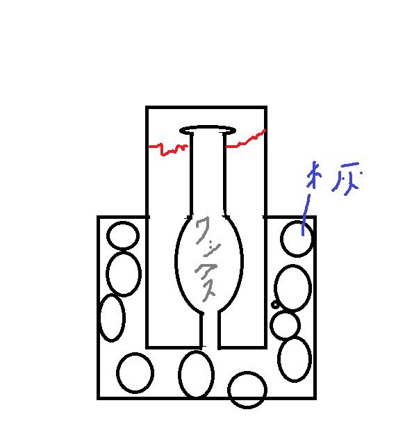 鋳造で使用する石膏の型の底にあたる部分が必ずと言っていいほど割れます。 底のほうを上に向けワックスを溶かすのですがその時水が出て石膏が爆発しました。 なぜ下ではなく上から水が出たんでしょうか? あ
