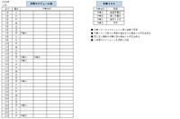 Excel2016を使用して作業リストから月間スケジュール表を自動作成したいです。   条件は  ■作業リストからスケジュール表に自動で  反映 ■作業リストに新たに項目が追加された  場合でも対応出来る  ■同じ日に複数の作業が被る場合にも対応  出来る  ■1年間のスケジュールを同時に作成出来る   この4項目を条件として教えて頂きたいです。お願い致します。
