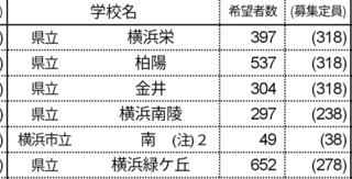 公立 高校 倍率 神奈川 県