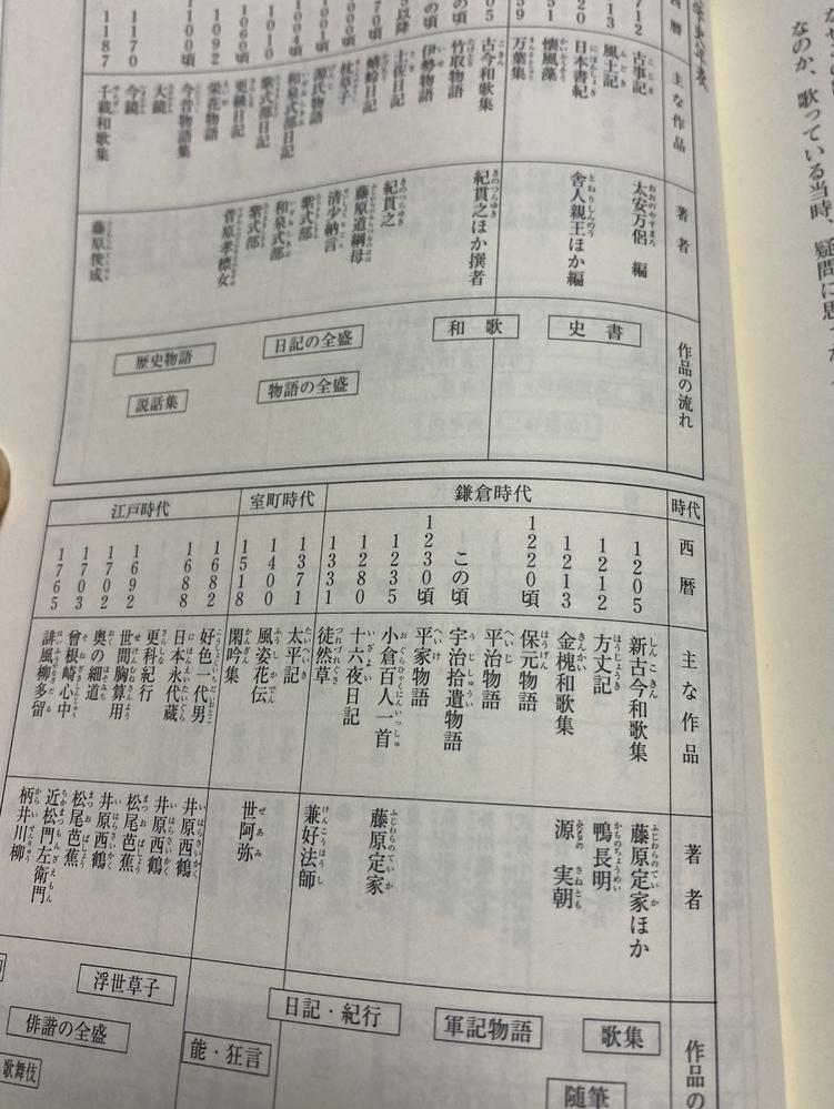 古典はこれだけしかないんですか? 夏目漱石や森鴎外から始まって三島由紀夫ぐらいまでの近現代文学よりも少ないんですか?