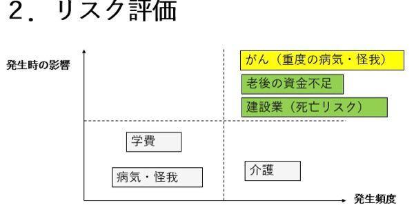 パワポで下のようなグラフはどのように作成するのでしょうか? グラフのところにはこうしたものが見当たらないので…