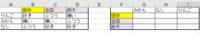 マクロを組みたいです。添付画像のように左側の表を右側のように並び替えたいです。 人名の順序は左と右で統一したいのですが、果物の順序は順序が変わっても対応できるようなマクロを組みたいです。  人名は6個...