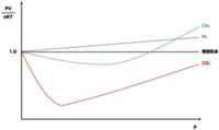 理想気体と実在気体のPV/nRTのずれについてです。 高温・低圧にするほど理想気体に近づいていくのはよくわかるのですが、なぜこのグラフのように気体の種類によってグラフの形が変わるのでしょうか?