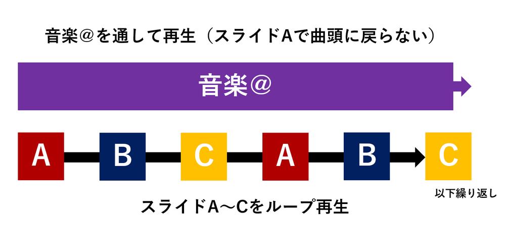 パワーポイントでスライドをループ再生させつつ、 音楽(スライド再生時間1回分より長い曲)を最初から最後までループで流し続ける方法はありますでしょうか。 A,B,C 3枚のスライドをループ再生さ...
