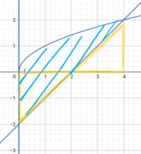 y=√x、y=x-2、y軸で囲まれた図形をX軸の周りに回転してできる立体の体積を求めよ、という問題で、黄色の部分の体積が同じなので、 y=√xの0から4の部分の回転体の体積8πが解答になると思ったのですが何が違いますか?
