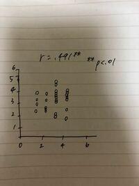 統計ソフトで相関分析をした際に散布図も一緒に出したんですが、画像のような形の散布図がありました これって分析するまでの設定でどこかおかしいところがあったということですか 手書きで見辛いと思いますが、画像添付します