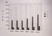 数学 SPI   次の問題が分かりません。。 教えて頂きたいです、よろしくお願いいたします。   あるデパートでは3種類のカードP,Q,Rを発行している。添付図は各カードの発行枚数の推移を年ごとにまとめたものである。 カードP,Qの発行枚数が、1998年から2000年までの傾向を維持して2000年以降も推移すると、Qの発行枚数がPを上回るのは何年になるか。