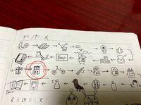 絵しりとりが解けません。 徳島県のうどん屋にあった置きノートに誰かが落書きした絵しりとりの一つがわからなくて眠れません。左から2番め 上から3番めの「日中」と読める文字が入った絵です。 「が」ではじまり...