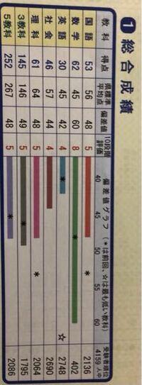 宮城模試でいつもこのような点数です、 この偏差値だとどこの高校がいいですか?