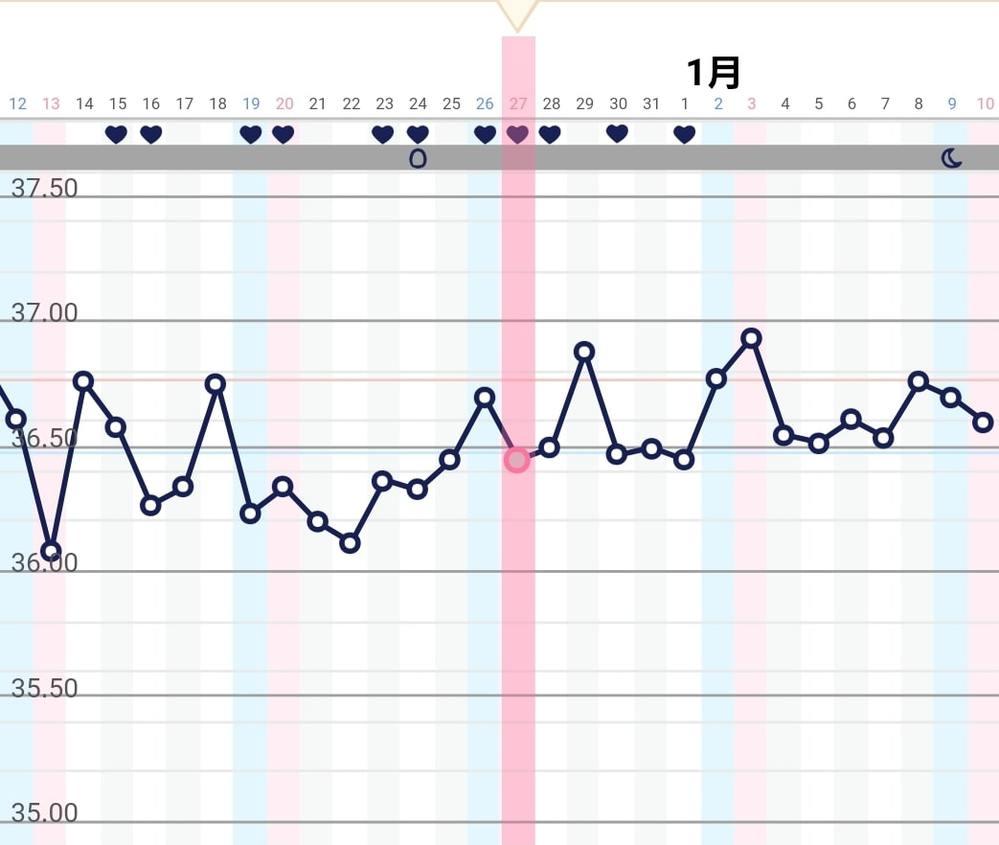 計算 妊娠 やすい 排卵 日 し 日