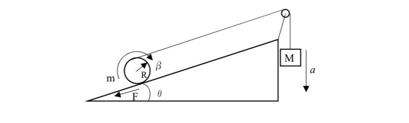 角度Θの斜面上に質量m、半径Rの円柱がある。ひもを巻きつけヒンジを介して他端に質量Mの物体を取り付けた。円柱はすべからず転がるものとする。 ひもの張力をT、斜面から円柱に作用する摩擦力をFとする...