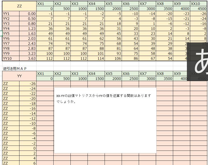 Excelの関数についての質問です。 あるテーブルかた関数を使って逆引きできるようにしたいのですが、適切な関数はありますでしょうか。 御教授頂けると嬉しいです。