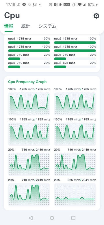 CPUの使用率が100%にいったりきたりします。 Androidです。なにが原因ですか?.