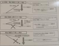 マクロ経済スライドとは何でしょう? ある問題で、出てきて 「賦課方式をベースとした日本の年金制度を改正し、マクロ経済スライドを日本は導入した。 3つの場合のうち、高齢者の実質年金が一番減少するのはどれでしょう?」というのがあり、  「資料の意味はよくわかんないけどインフレのときは年金システムの割合として 積立方式を含めば含むほど損するから一番上かな?」ってノリで解答しました。  答えこそあっ...