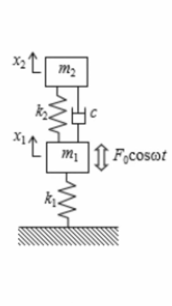 ラグランジュ方程式の問題です。以下の画像の振動系を考える。 運動、位置、消散の各エネルギーより運動方程式を全て求めよという問題の解き方を教えていただきたいです。m1の運動方程式の方に消散エネルギ...