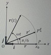 xy座標系において、点Pがx軸上にありその座標は(xo, 0)である。本座標系の基本ベクトルをi,jとする。 (1) 点Pの位置ベクトルOP = rを求めよ。 (2)点Pが、OP: 一定のまま原点を中心として反時計周り に(T/6) rad回転した。移動後の点PをP'としその位置べクトルをOP = r'とするときr'を求めよ。 (3) 点Pが、OP: 一定のまま原点を中心として反時計周...
