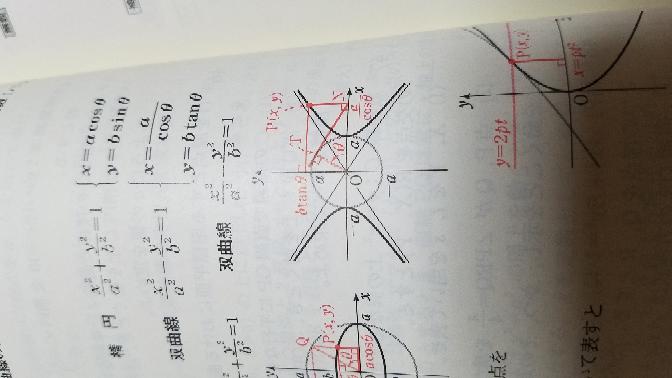 高校数学Ⅲ 双曲線の媒介成分表示がわかりません。 なぜx=a÷cosθでy=btanθになるのですか? あと、 図のTは何を表してますか?
