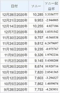 関心のある企業の株価収益率と日経平均収益率の週次データを分析するっていう課題が出たものの株価収益率がわからなかったのでGoogleで調べました。結果、【株価 ÷ 1株当たり利益】と出てきたので企業の株価の週次デ ータとその当時の一株当たりの利益を調べてエクセルで計算してデータを作りました。ところが先生の提示した例の収益率のところを見るとどう見ても株価の前週比が書いてありました(添付画像参照)...